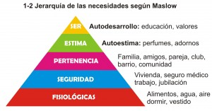 1-2-jerarquia-de-las-necesidades-segun-maslow